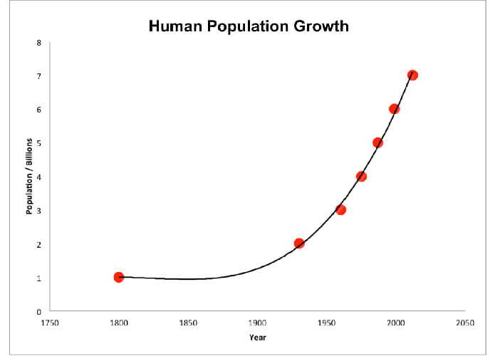 Populasi Manusia Dari Tahun 1800 - 2000