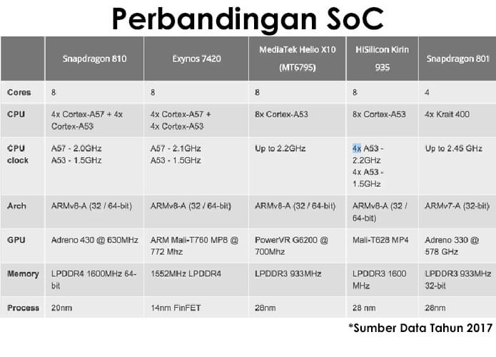 perbandingan SoC kelas premium