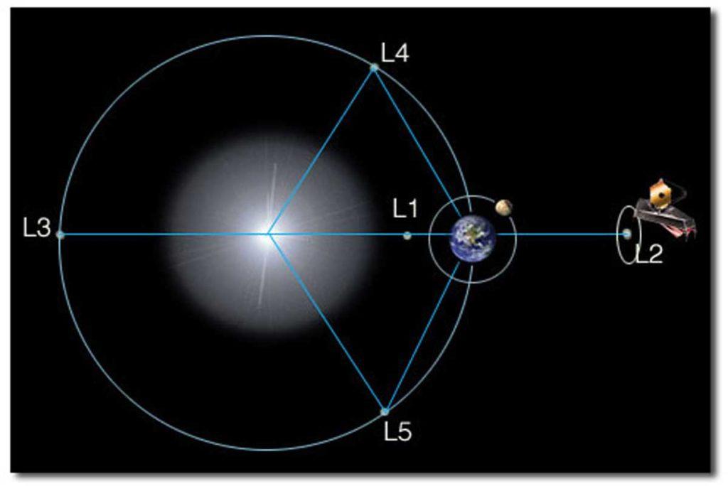 Posisi Teleskop JWST Berada di L2 Lagrange point